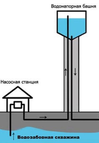 Схема работы системы на основе скважины и напорной башни
