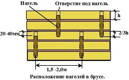 Схема расположения нагелей в брусьях
