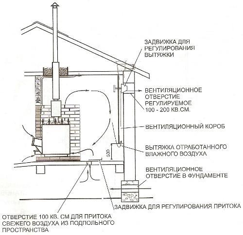 Схема расположения печи с одновременной вентиляцией подпола