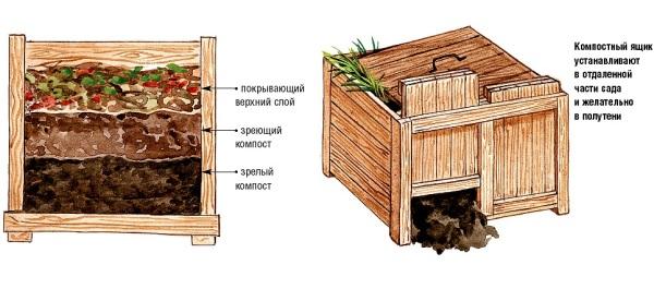 Схема самодельного компостного ящика