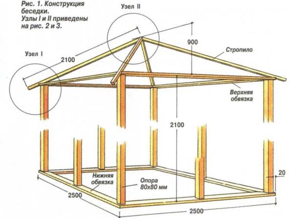 Схема сборки деревянной беседки