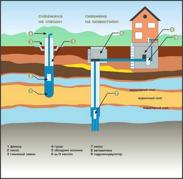 Схема скважинных систем водоснабжения