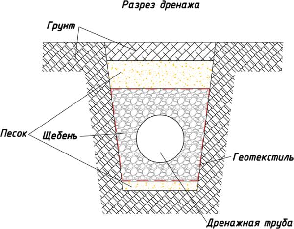Схема укладки дренажных труб
