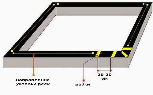 Схема укладки реек перед монтажом первого венца