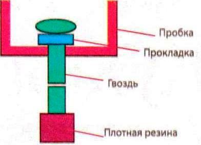 Схема устройства клапана из гвоздя