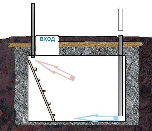 Схема вентиляции.