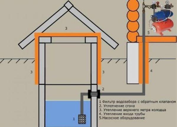 Схема водозабора из колодца.