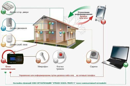 Способы оповещения владельцев домов при взломе