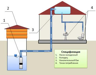 Та же схема используется при водоснабжении от колодца или скважины.