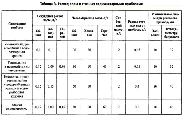 Таблица расхода воды некоторыми сантехническими приборами.