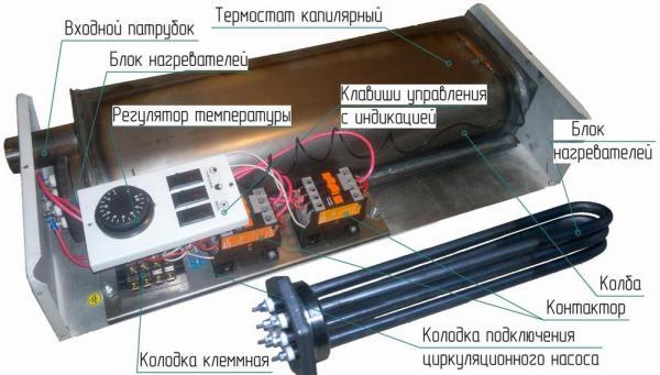 Устройство агрегата с трубчатым элементом.