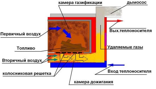 Устройство газогенератора.