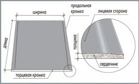 Устройство ГКЛ.