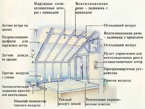 Устройство системы автоматической вентиляции