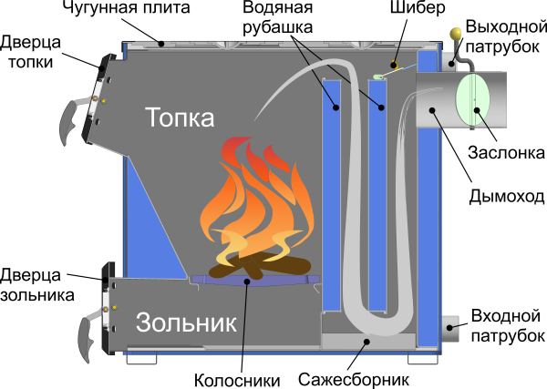Устройство твердотопливного котла Кливер-25П.