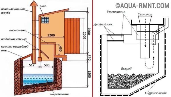 Вариант простейшего проекта для создания туалета с выгребной ямой