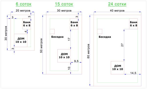 Варианты расположения бани по отношению к беседке и основному зданию в зависимости от площади участка