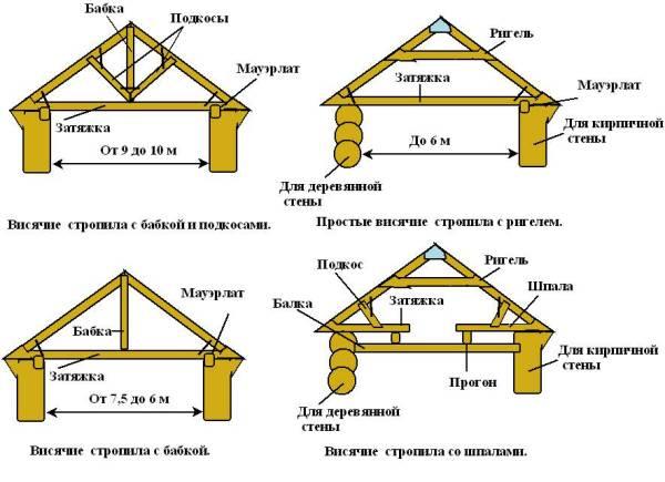 Варианты стропильных систем двускатной крыши