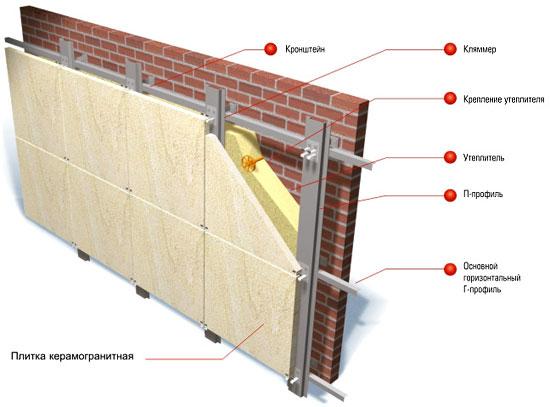 Вентилируемый фасад с использованием керамогранитной плитки