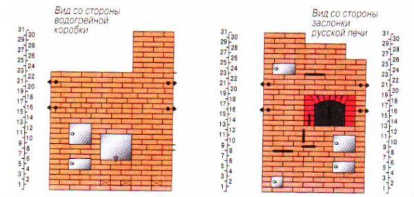 Вид конструкции с двух сторон с указанием количества рядов