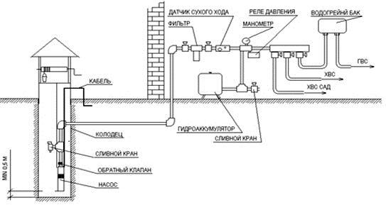 Водопроводная система дачного участка.