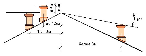 Высота трубы от двускатной кровли, касается всех видов отопления
