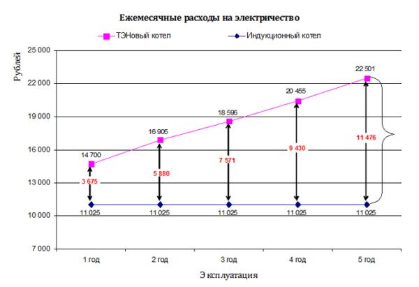 Затраты на эксплуатацию разных типов электрических котлов.
